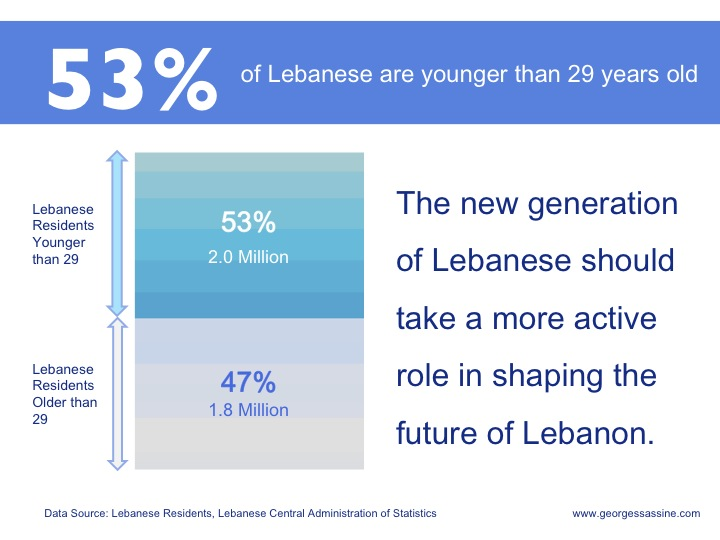 53% of Lebanese residents are under 29. The Lebanese youth should use their political power to shape Lebanon